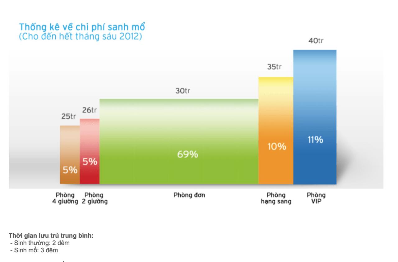 Bảng giá chi tiết chi phí sinh tại 13+ bệnh viện phụ sản tốt nhất HN&HCM 4