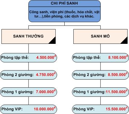 Bảng giá sinh ở bệnh viện Hùng Vương