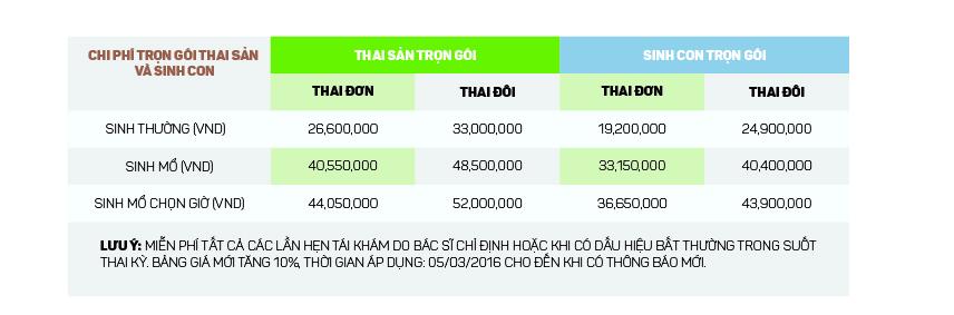 Chi phí trọn gói thai sản và sinh con tại Bệnh viện Hồng Ngọc