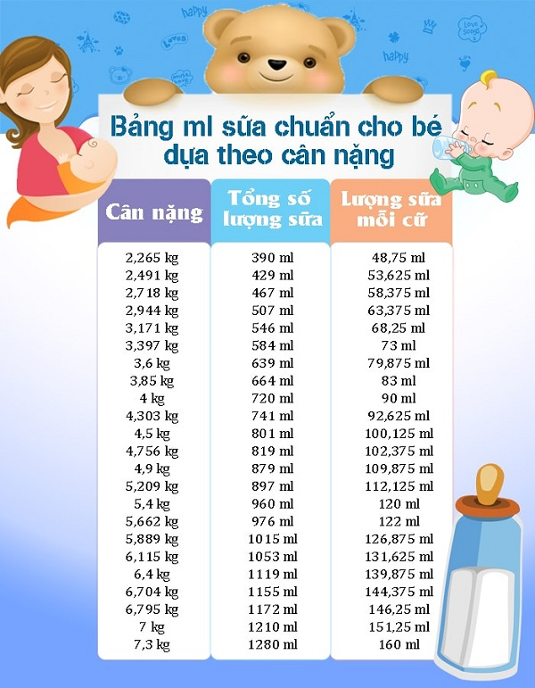 Công thức tính lượng sữa cho trẻ sơ sinh theo cân nặng