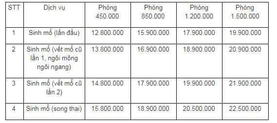 Chi phí sinh tại Bệnh viện Phụ sản An Đông